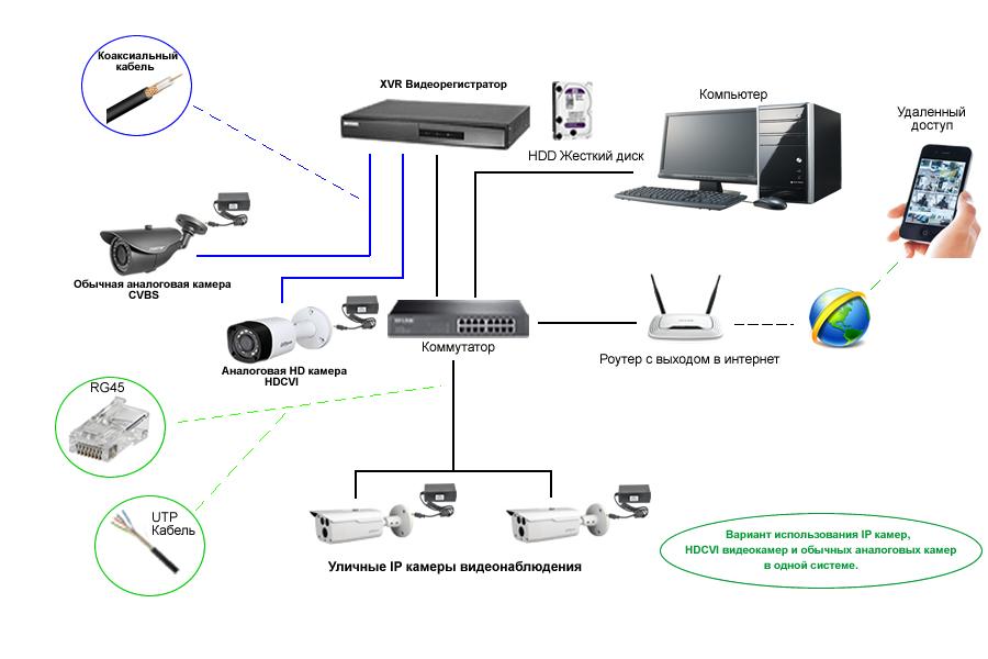 Видеорегистратор XVR схема использования