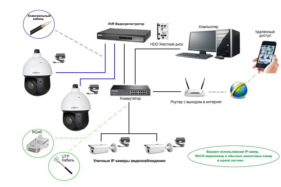 Схема подключения аналоговых PTZ + XVR + IP
