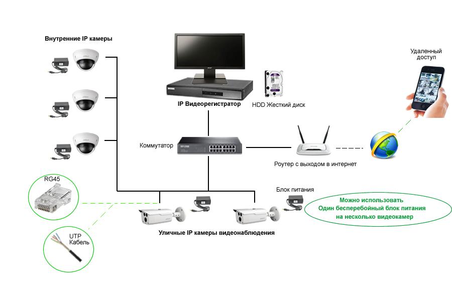 IP Видеорегистратор NVR