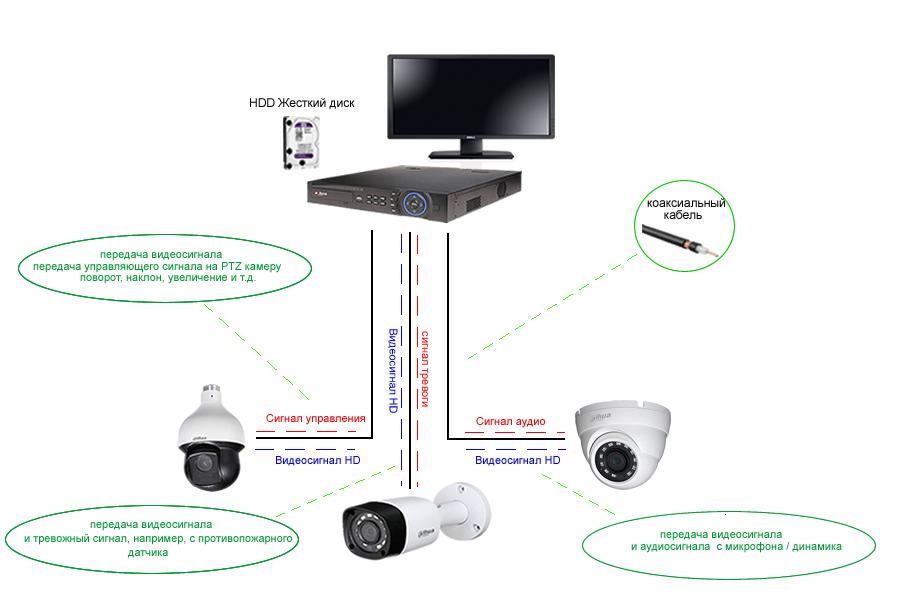 Аналоговое HD видеонаблюдение - схема