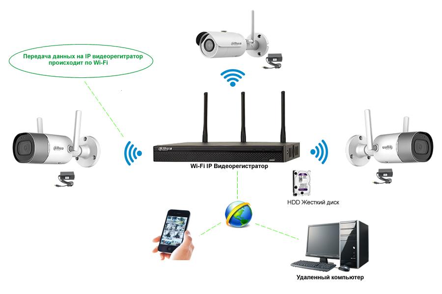 IP видеорегистратор Wi-Fi