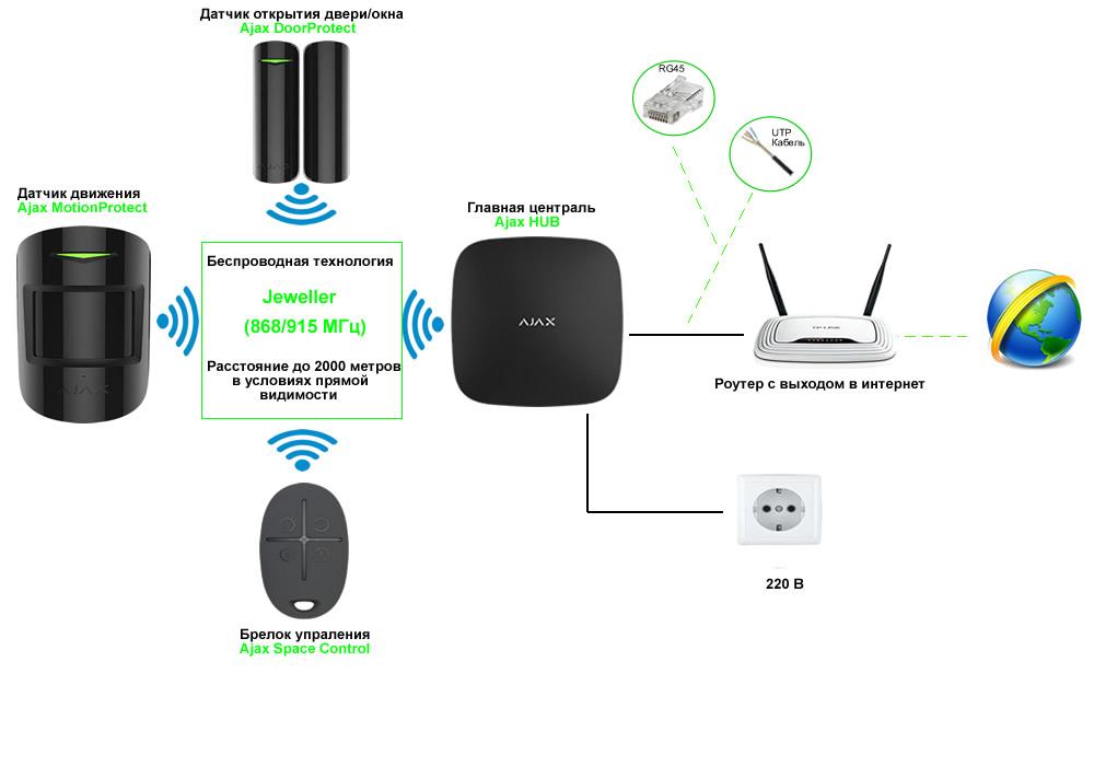 Комплект сигнализации Ajax - Схема