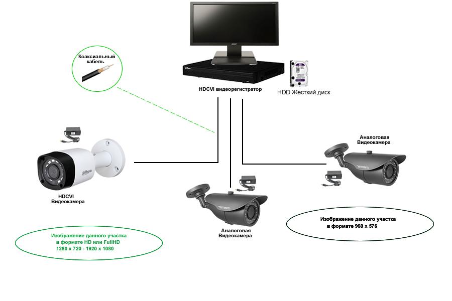HDCVI видеокамеры + CVBS