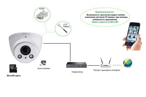 IP видеонаблюдения на смартфон