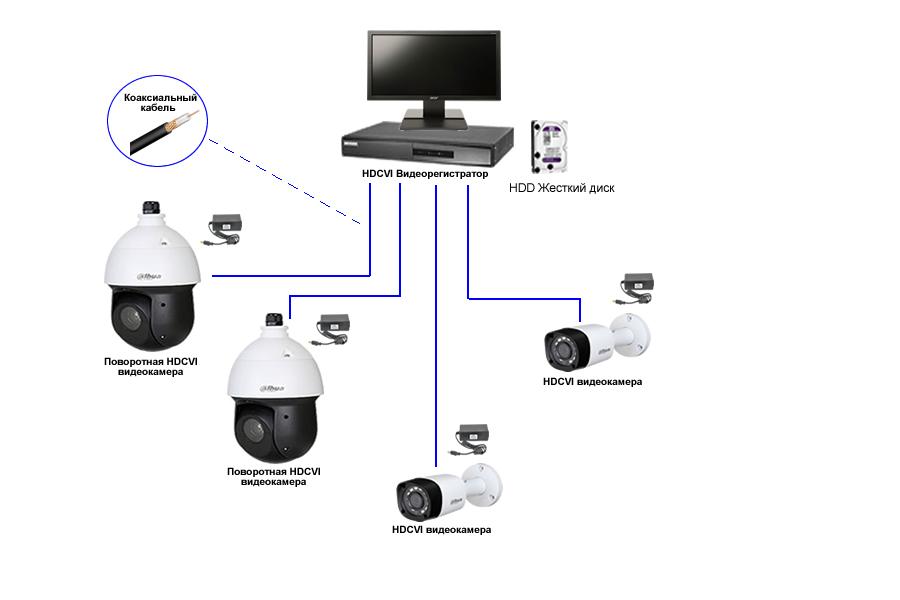 PTZ видеокамеры - схема построения