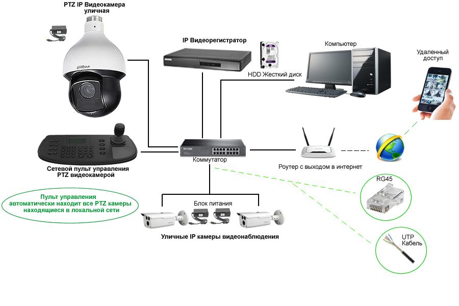 PTZ IP видеокамеры, схема подключения