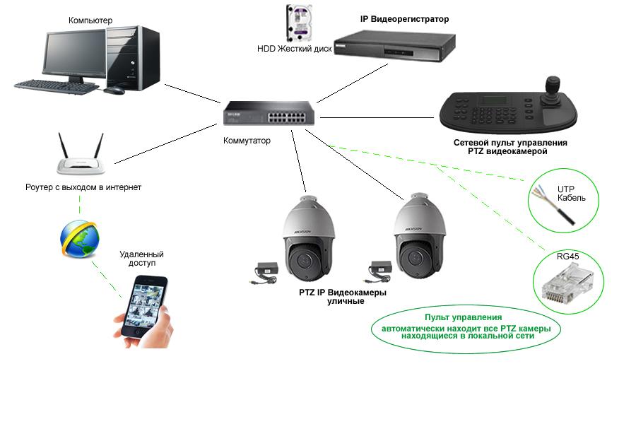 Поворотная IP видеокамера, схема.