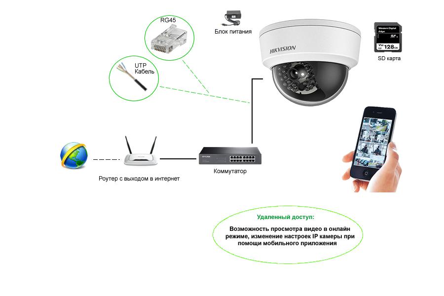 IP камера с SD картой