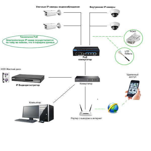IP видеонаблюдение PoE
