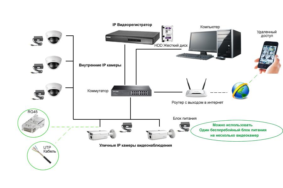 Схема пожключения IP видеонаблюдения