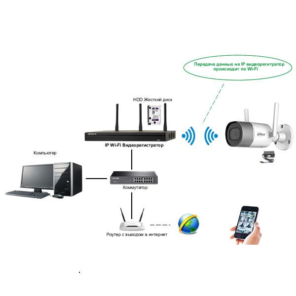 Wi-Fi видеокамера, подключение