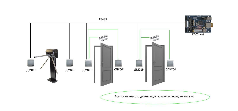 ДМ-01Р Схема построения с турникетом