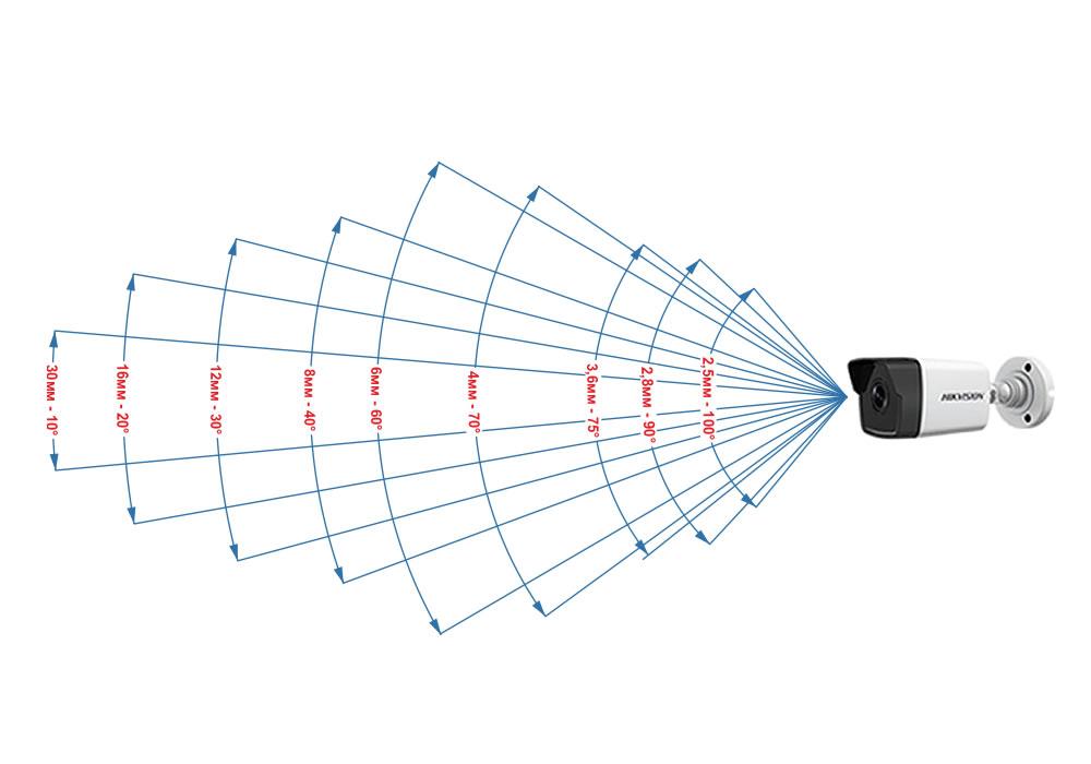 Как выбрать объектив камеры видеонаблюдения