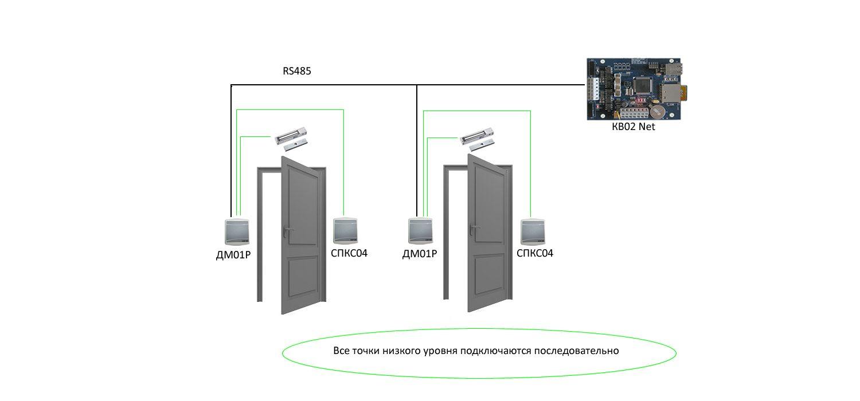 ДМ-01Р Схема оснащения дверей