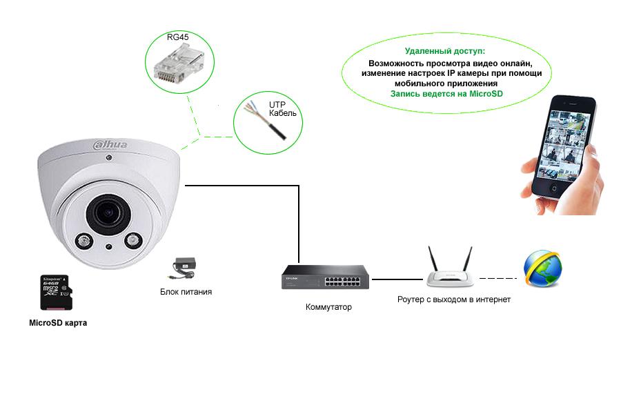 Схема автономной работы IP видеокамеры.