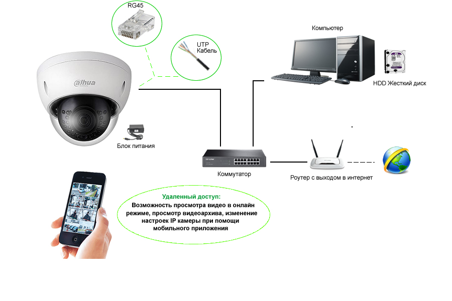 Схема построения IP видеонаблюдения без NVR