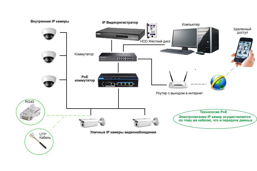 Схема построения IP видеонаблюдения с использованием PoE коммутатора