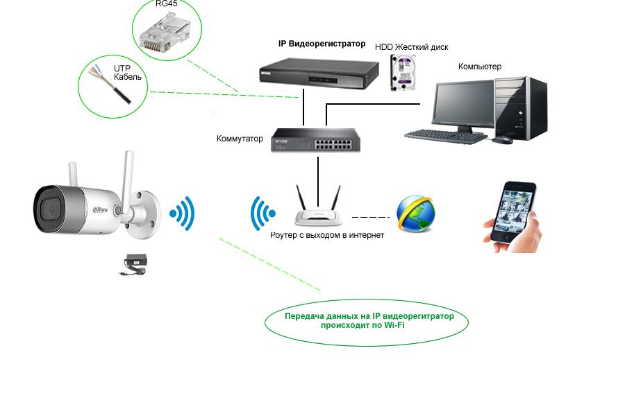 Схема построения Wi-FI IP видеокамер