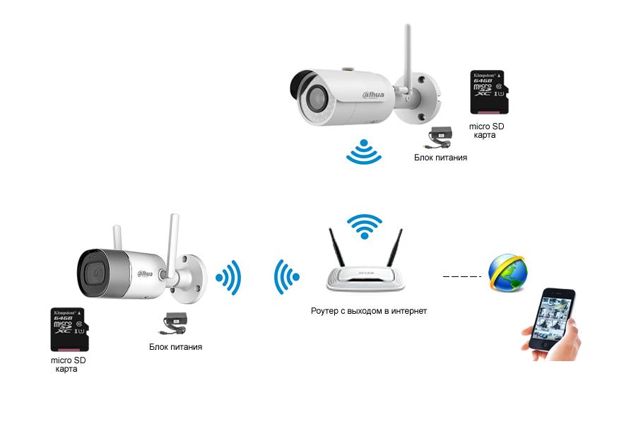 Как работает вай фай камера видеонаблюдения Рис.3
