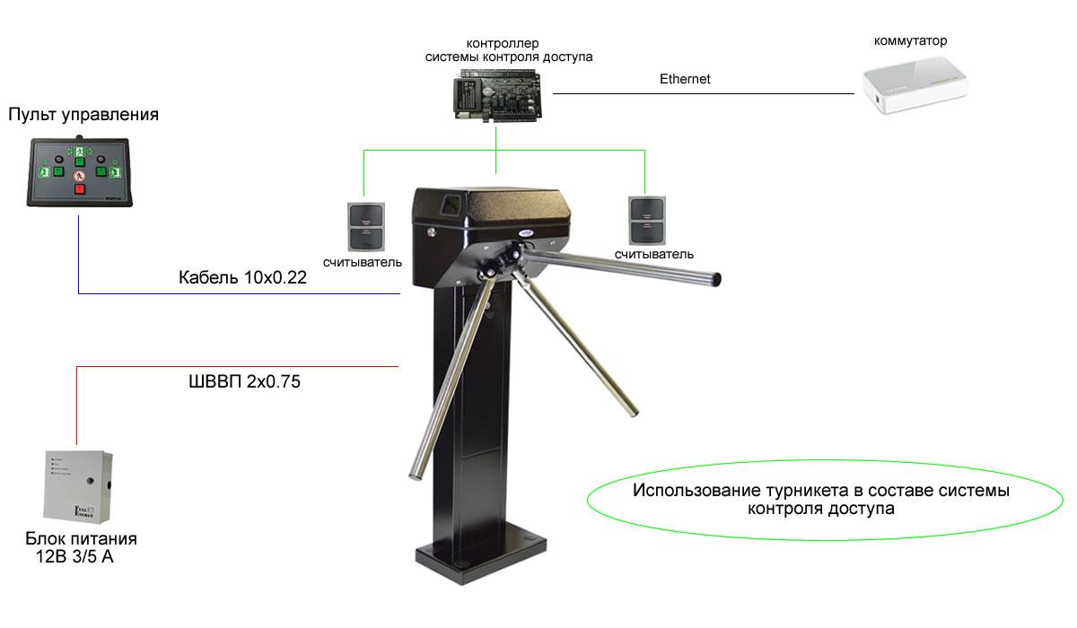 Турникет ФОРМА Бизант 5.3. в составе системы контроля доступа
