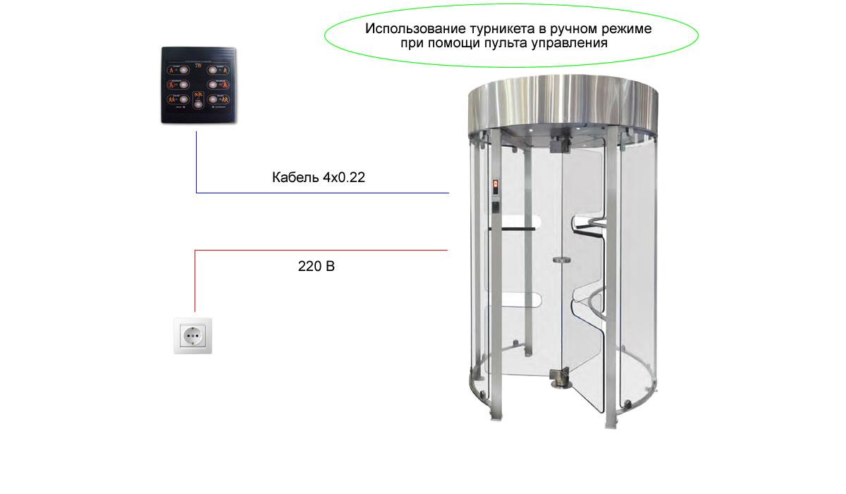 Полноростовой турникет GlassGo - ручное упрвление