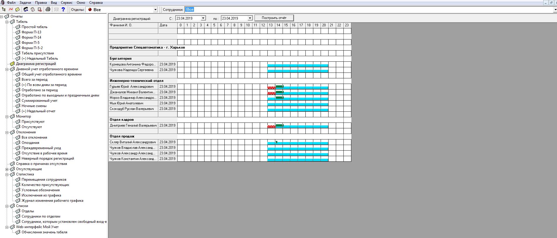 Система контроля доступа STOP-Net 4.0 - диаграмма регистраций