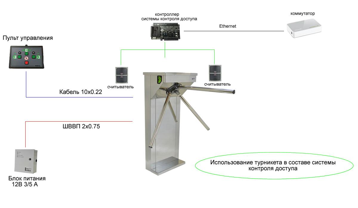 Турникет ФОРМА Классик-Элегант в составе системы контроля доступа
