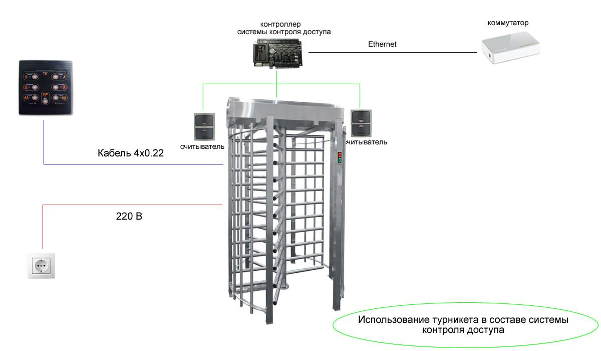 Полноростовой турникет Sesame - автоматический режим управления