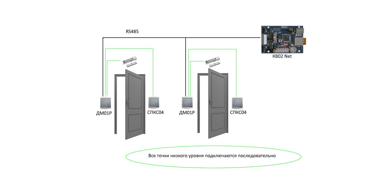 Stop-Net 4.0 схема построения