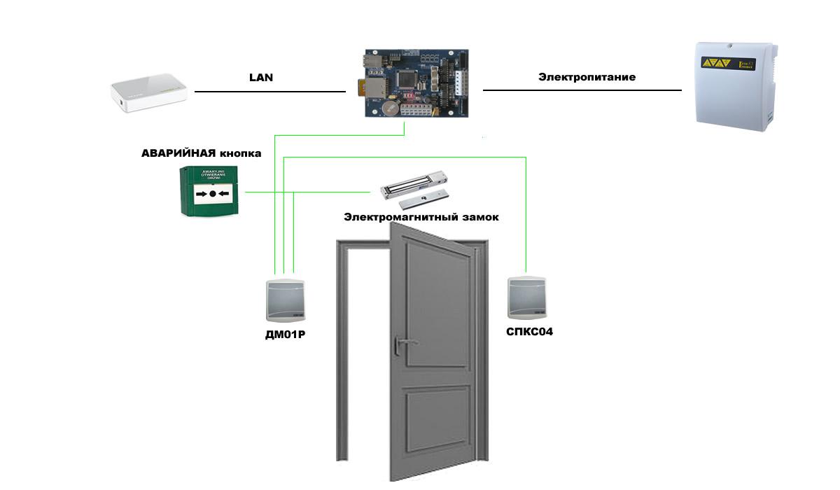 Система контроля доступа и учета рабочего времени
