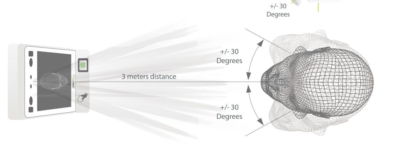 SpeedFace V5 - расстояние считывания