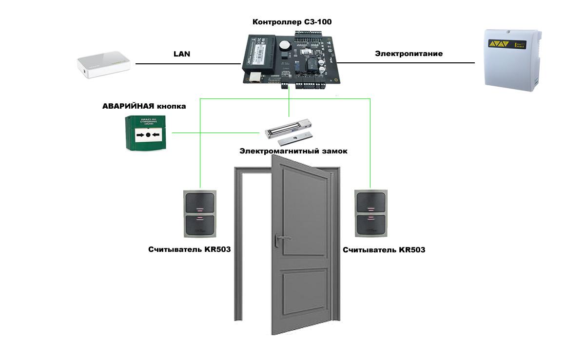 Система контроля доступа по карточкам - ZKAccess