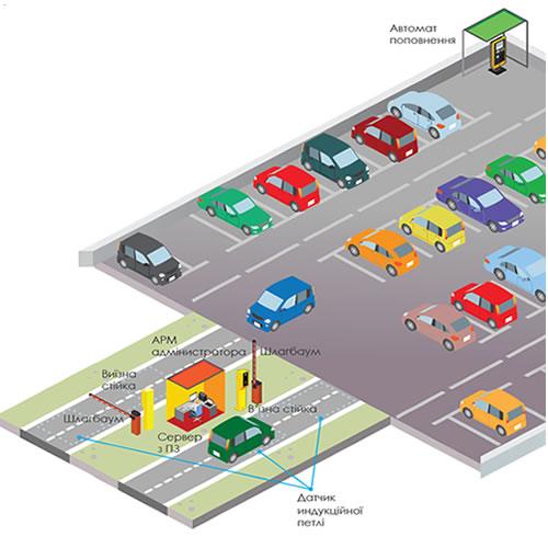 Автоматическая парковка с двумя стойками и терминалом оплаты