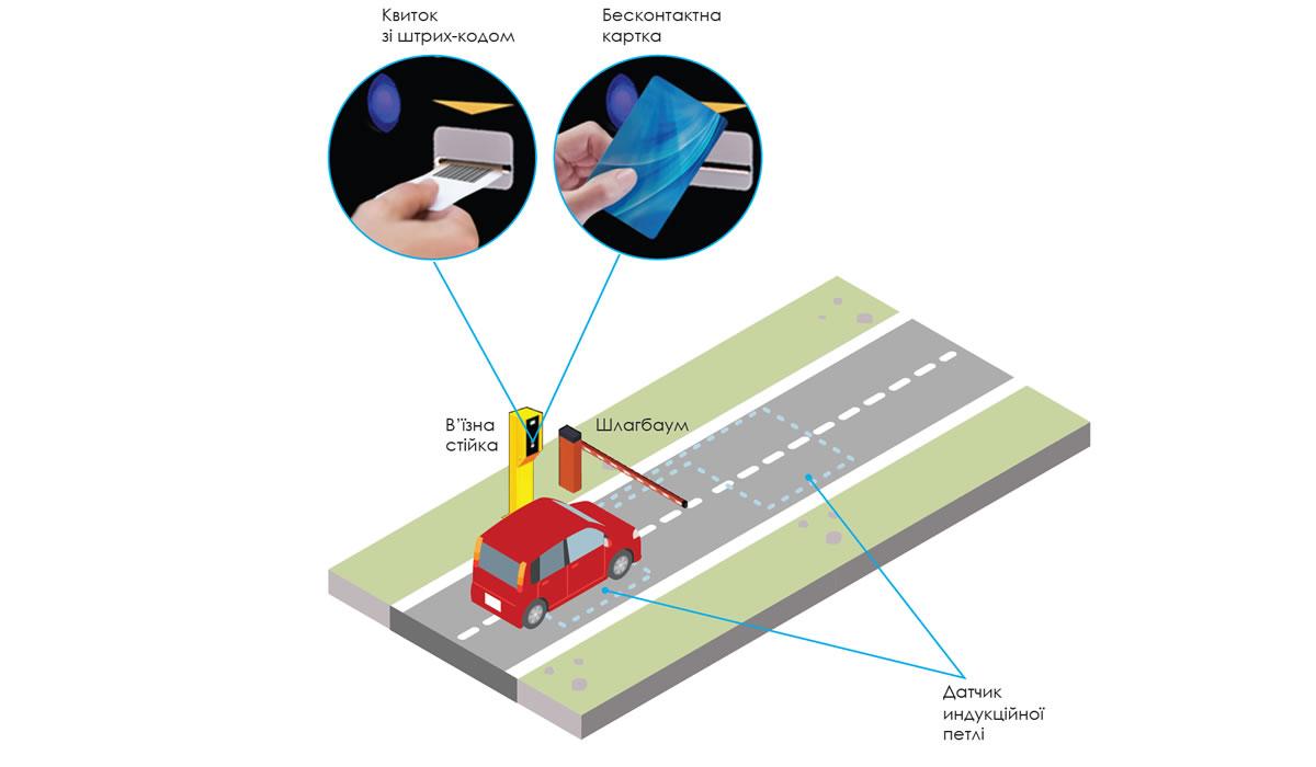 Система платной парковки - въезд
