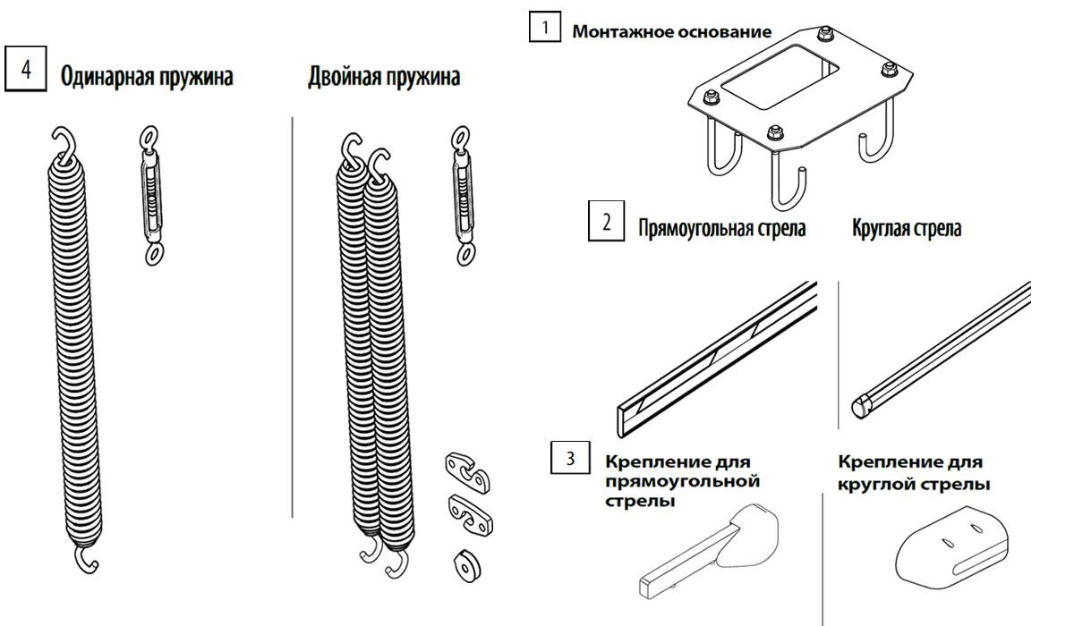 Шлагбаумы - виды шлагбаумов