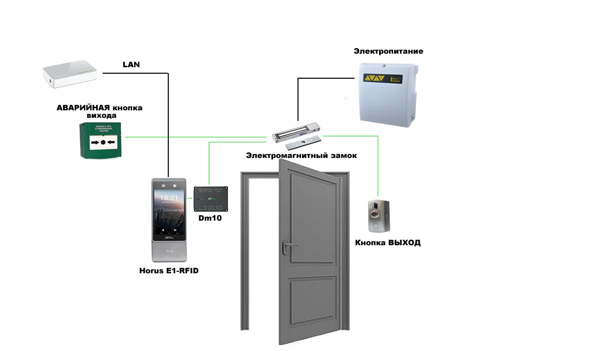 Horus E1 RFID - система идентификации лиц