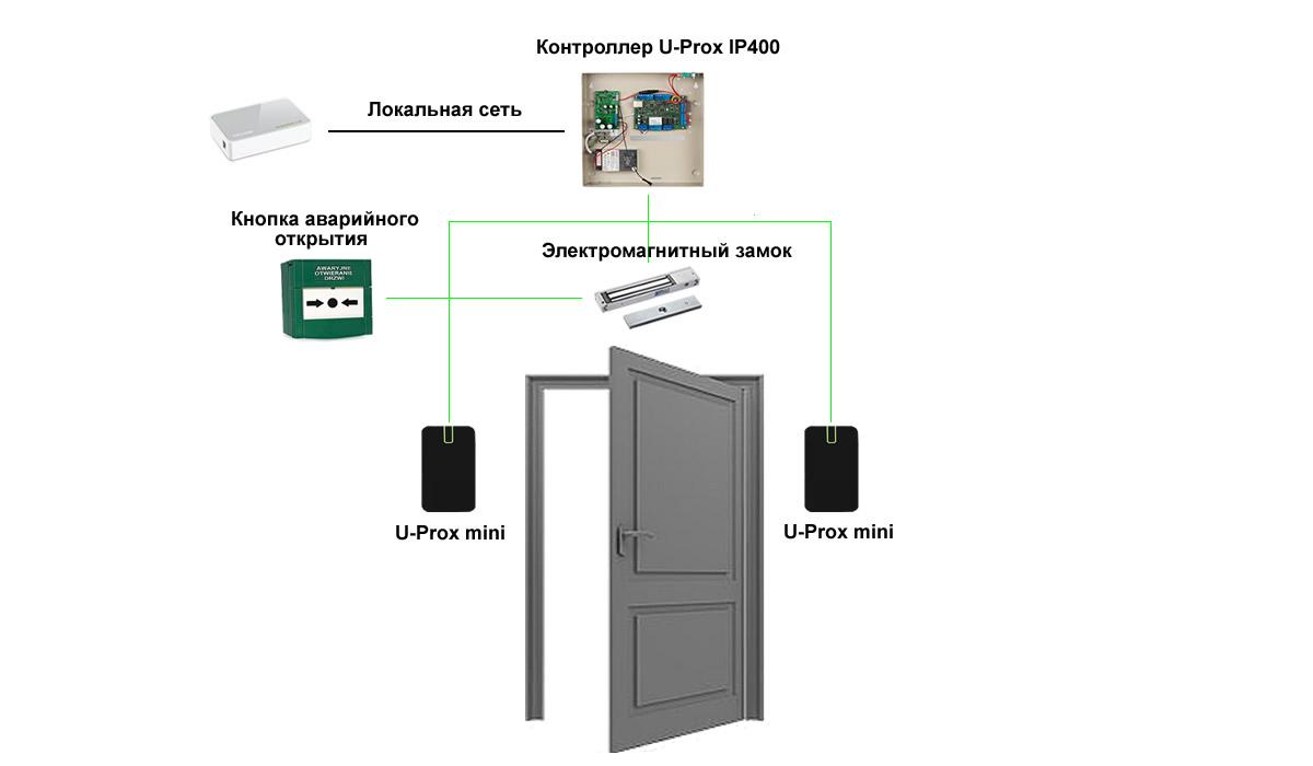 Контроль доступа и учет рабочего времени U-prox
